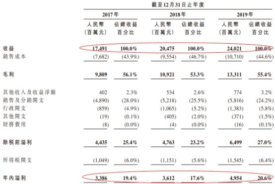 《【鹿鼎在线平台】农夫山泉去年96亿分红 84亿进钟睒睒口袋 冲上市前借钱》