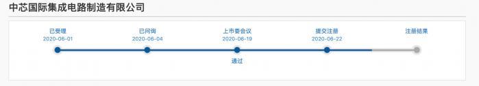 《【鹿鼎平台网】中芯国际回复落实函并提交注册 报告期内总体产能利用率和产能逐年上升》