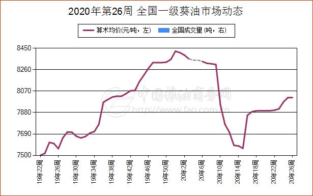 《【万和城代理主管】6月23日山东省一级葵油现货报价维持稳定》