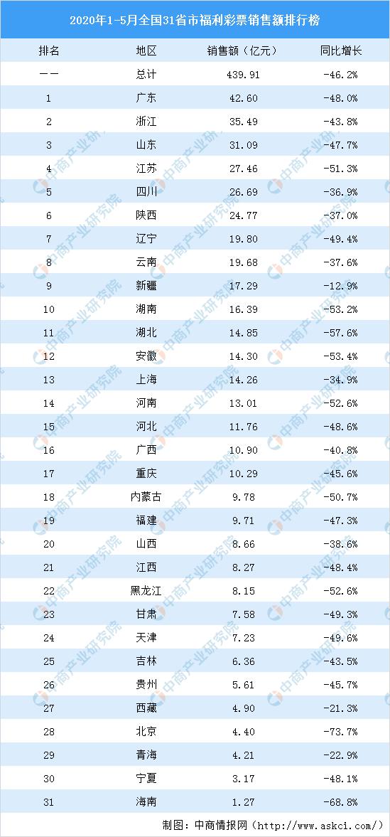 福利排行榜_全国高职校工资福利支出排行榜!最高与最低相差400倍!