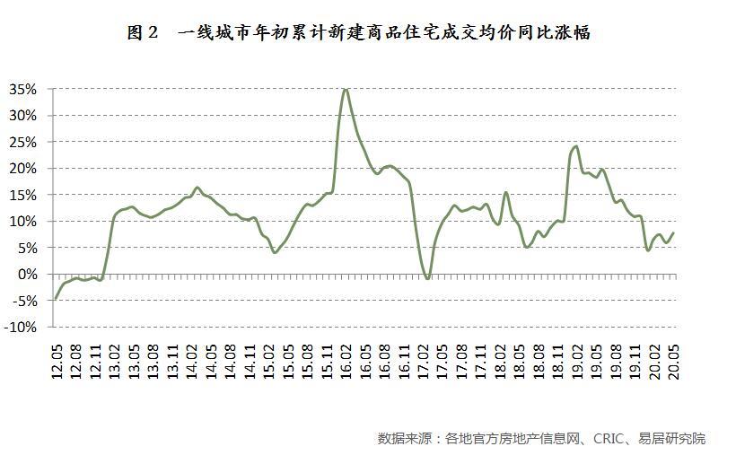 《【无极2网上平台】报告:13城房价超2万/平方米 31城涨幅为两位数》