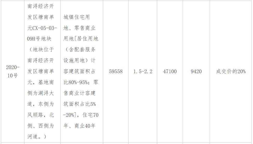 华夏幸福底价4.71亿元竞得湖州南浔区近6万平商住地-中国网地产