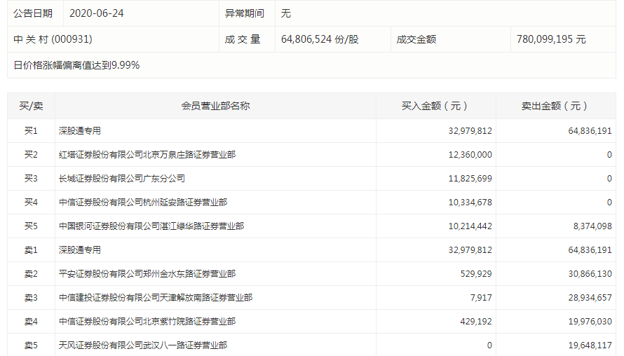 《【恒达娱乐平台首页】中关村午后直线涨停 北向资金净卖出逾3000万元》