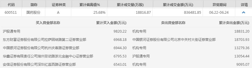 《【恒达娱乐官方登录平台】国药股份本周涨逾28% 机构资金卖出超4亿元》