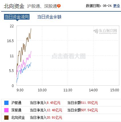《【鹿鼎注册链接】创业板指震荡翻绿跌0.33% 北向资金净流入逾20亿元》