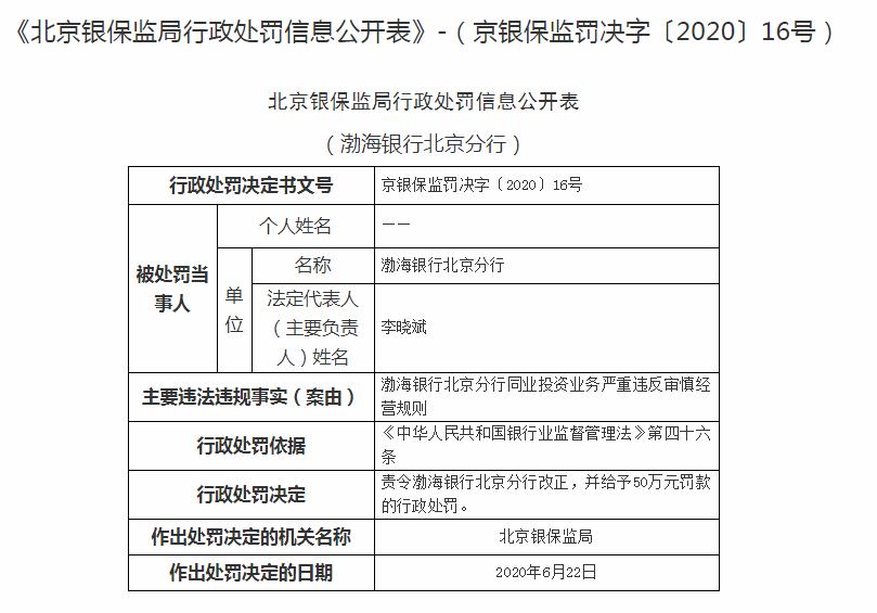 同业投资业务严重违规 渤海银行北京分行被罚50万