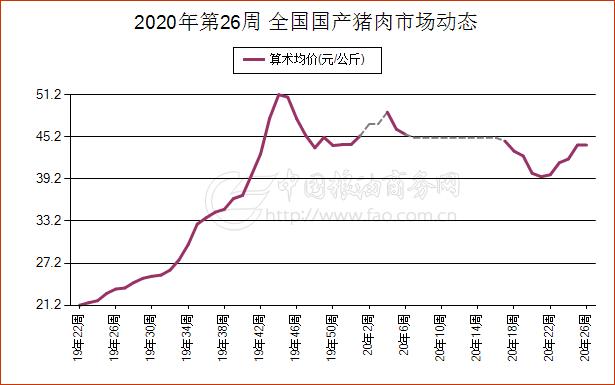 《【万和城平台主管待遇】6月25日陕西省肉类现货市场报价》