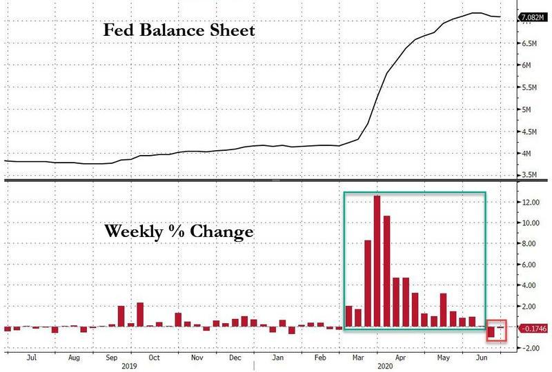 美联储资产负债表连续第二周萎缩_美股还撑得住吗?