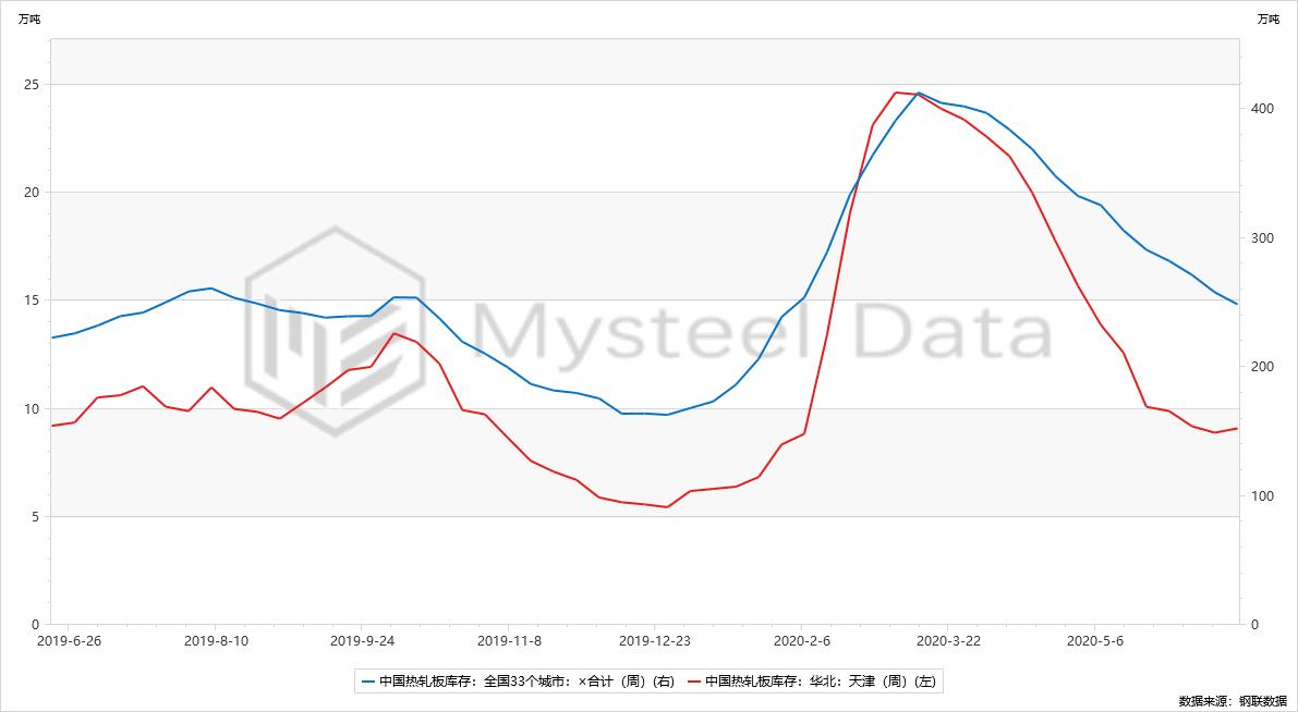 《【万和城娱乐代理注册】Mysteel:库存持续下降 热卷或将继续高位震荡》
