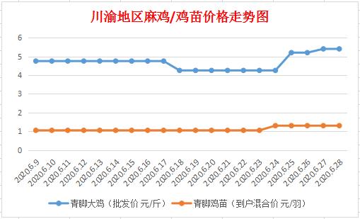 《【万和城代理主管】6月28日川渝地区麻鸡价格行情》