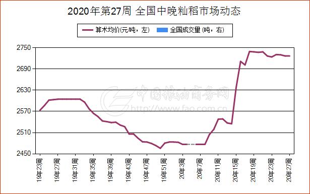 《【万和城平台代理怎么注册】简讯:6月28日湖南省稻谷现货市场报价》