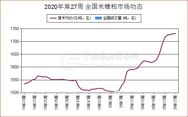 《【万和城代理官网】简讯:6月28日河北省米糠粕现货市场报价》