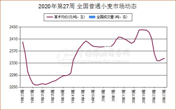 《【万和城娱乐平台代理】6月28日江苏省小麦现货市场报价》