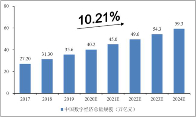 江西数字经济总量_江西经济管理干部学院