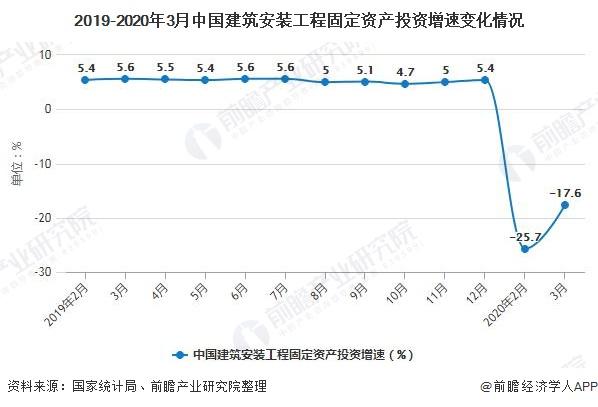 2019-2020年3月中国建筑安装工程固定资产投资增速变化情况