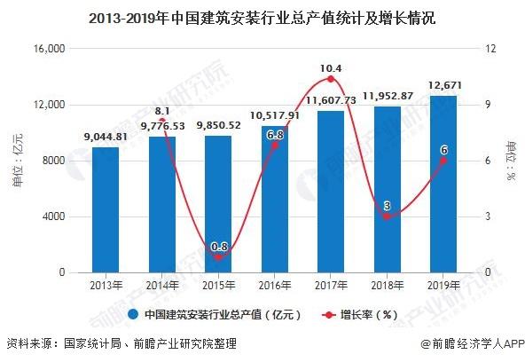 2013-2019年中国建筑安装行业总产值统计及增长情况
