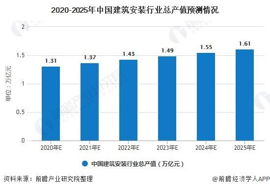 2020-2025年中国建筑安装行业总产值预测情况