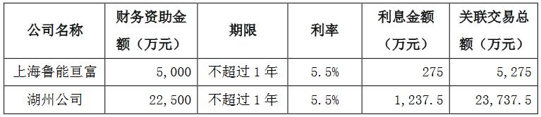 <a href=http://000537.jtxxol.com class=red>广宇发展</a>:鲁能集团拟为8家公司提供20.55亿元财务资助-中国网地产