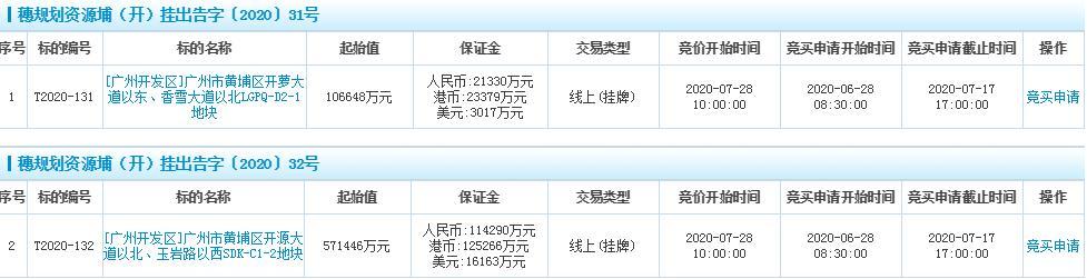 广州黄埔67.8亿元挂牌2宗地块-中国网地产
