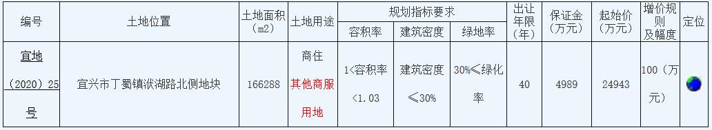 无锡宜兴市3.2亿元出让2宗住宅用地