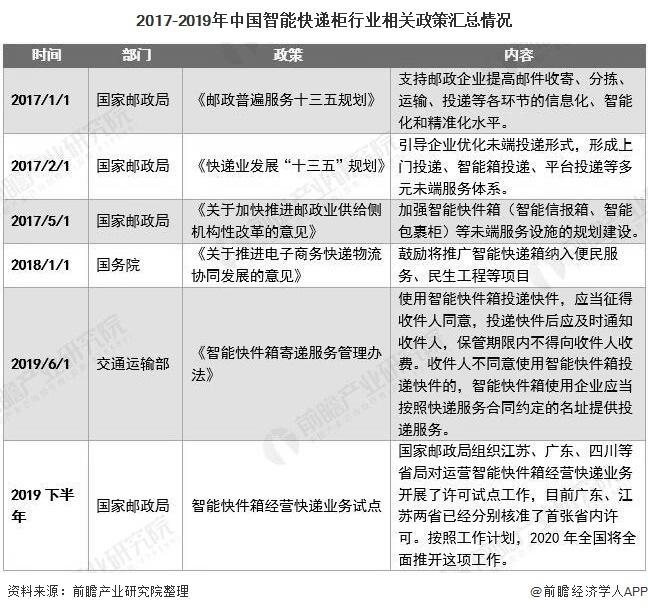 2017-2019年中国智能快递柜行业相关政策汇总情况
