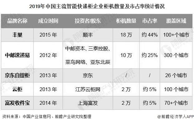 2019年中国主流智能快递柜企业柜机数量及市占率统计情况