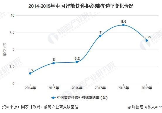 2014-2019年中国智能快递柜终端渗透率变化情况