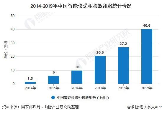 2014-2019年中国智能快递柜投放组数统计情况