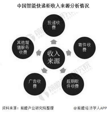 中国智能快递柜收入来源分析情况
