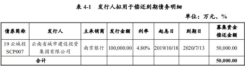 云南城投:拟发行5亿元超短期融资券