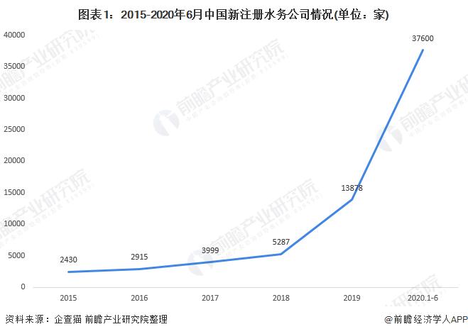 图表1:2015-2020年6月中国新注册水务公司情况(单位:家)
