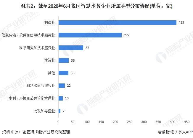 图表2:截至2020年6月我国智慧水务企业所属类型分布情况(单位:家)