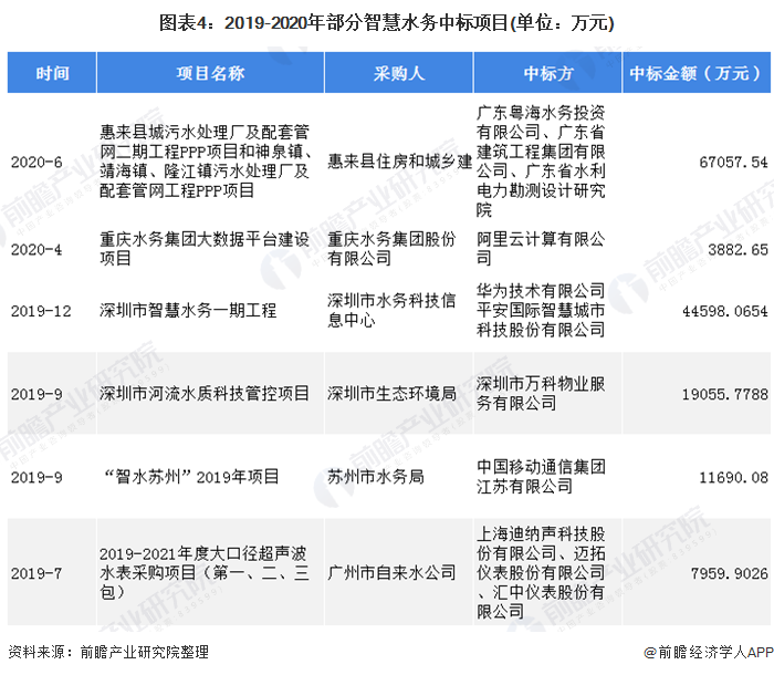 图表4:2019-2020年部分智慧水务中标项目(单位:万元)