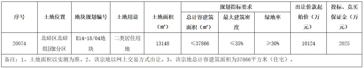 重庆市42.9亿元出让5宗地块