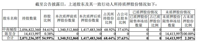 中南建设:第一大股东及一致行动人已质押所持股份的68.44%-中国网地产