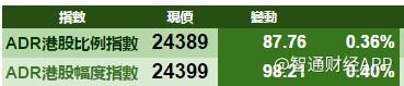 《【鹿鼎公司】6月30日港股ADR统计》