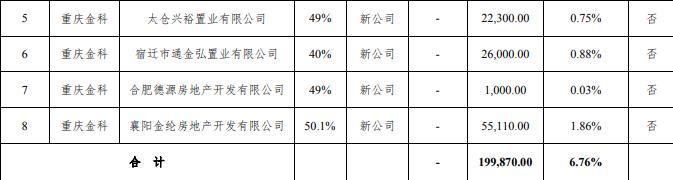 金科股份:对参股房地产项目公司新增担保额不超过19.987亿元-中国网地产