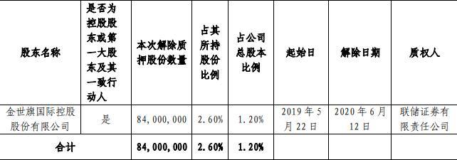 中天金融:金世旗控股解除质押8400万股股份