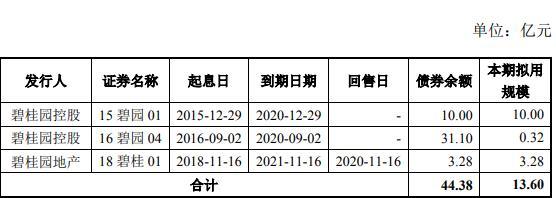 碧桂园地产:拟发行13.6亿元公司债券-中国网地产
