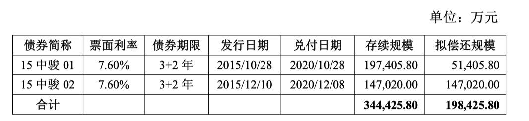 厦门中骏拟发行20亿元公司债券