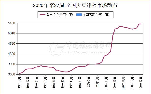 《【万和城娱乐待遇】简讯:6月30日河南省大豆净粮现货报价振荡上涨》