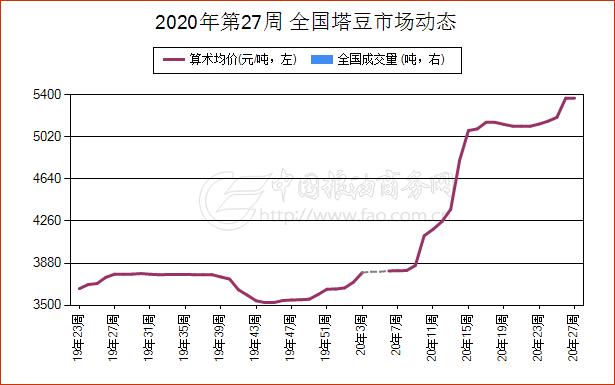 《【万和城平台代理怎么注册】简讯:6月30日内蒙古塔豆现货报价振荡上涨》