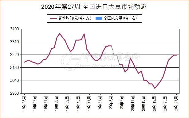 《【万和城娱乐代理注册】简讯:6月30日天津市进口大豆现货报价维持稳定》