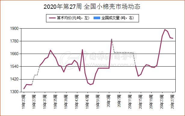 《【万和城娱乐怎么代理】简讯:6月30日湖北省小棉壳现货报价维持稳定》