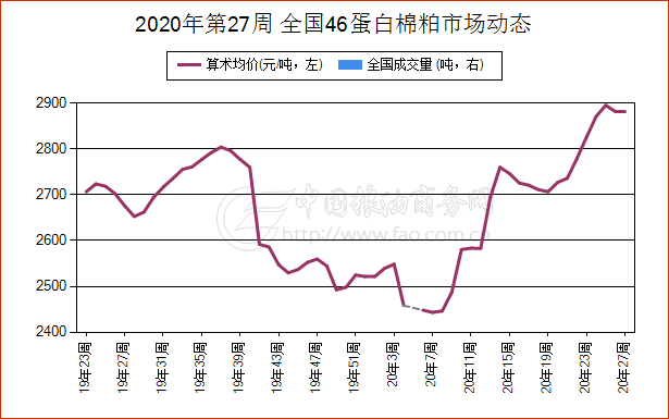 《【万和城平台代理奖金】简讯:6月30日河北省46蛋白棉粕现货报价维持稳定》