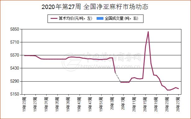 《【万和城平台招商】简讯:6月30日河北省净亚麻籽现货报价维持稳定》
