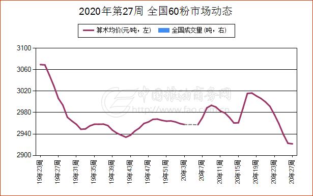 《【万和城平台最大总代】简讯:6月30日江苏省60粉现货报价维持稳定》