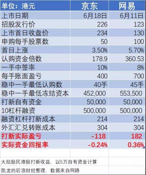 《【鹿鼎平台网站】蔡凯龙:中概股回归香港 打新看上去很美》