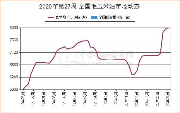 《【万和城平台佣金】简讯:6月30日辽宁省毛玉米油现货报价维持稳定》