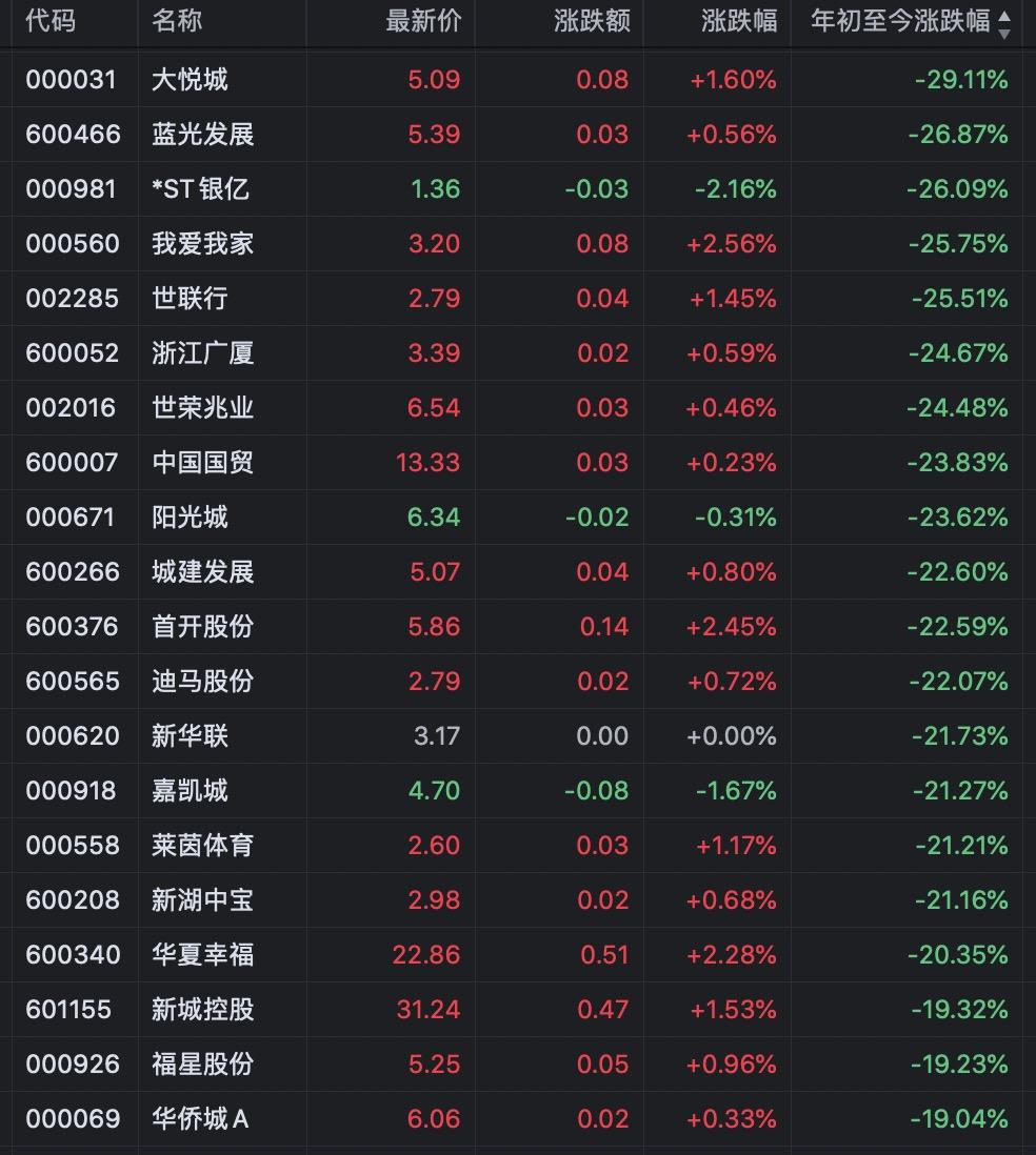 地产股丨46只地产个股半年收涨